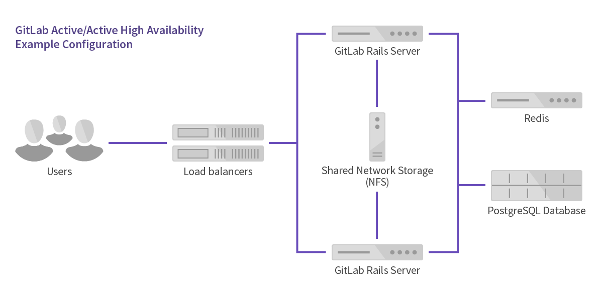 doc/administration/img/high_availability/active-active-diagram.png