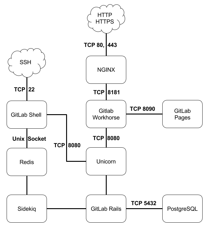 doc/development/gitlab_architecture_diagram.png