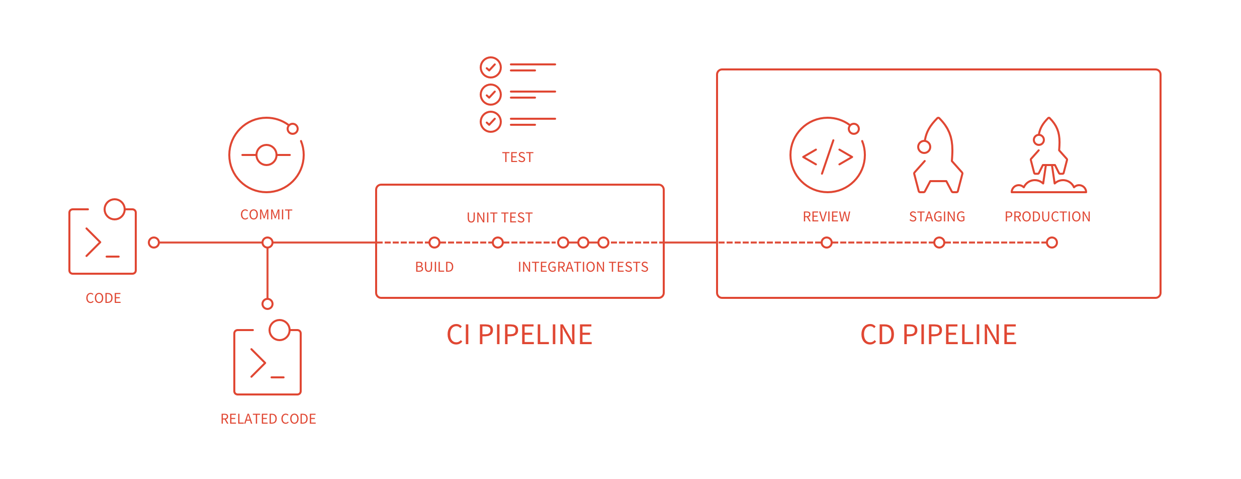 doc/ci/img/cicd_pipeline_infograph.png