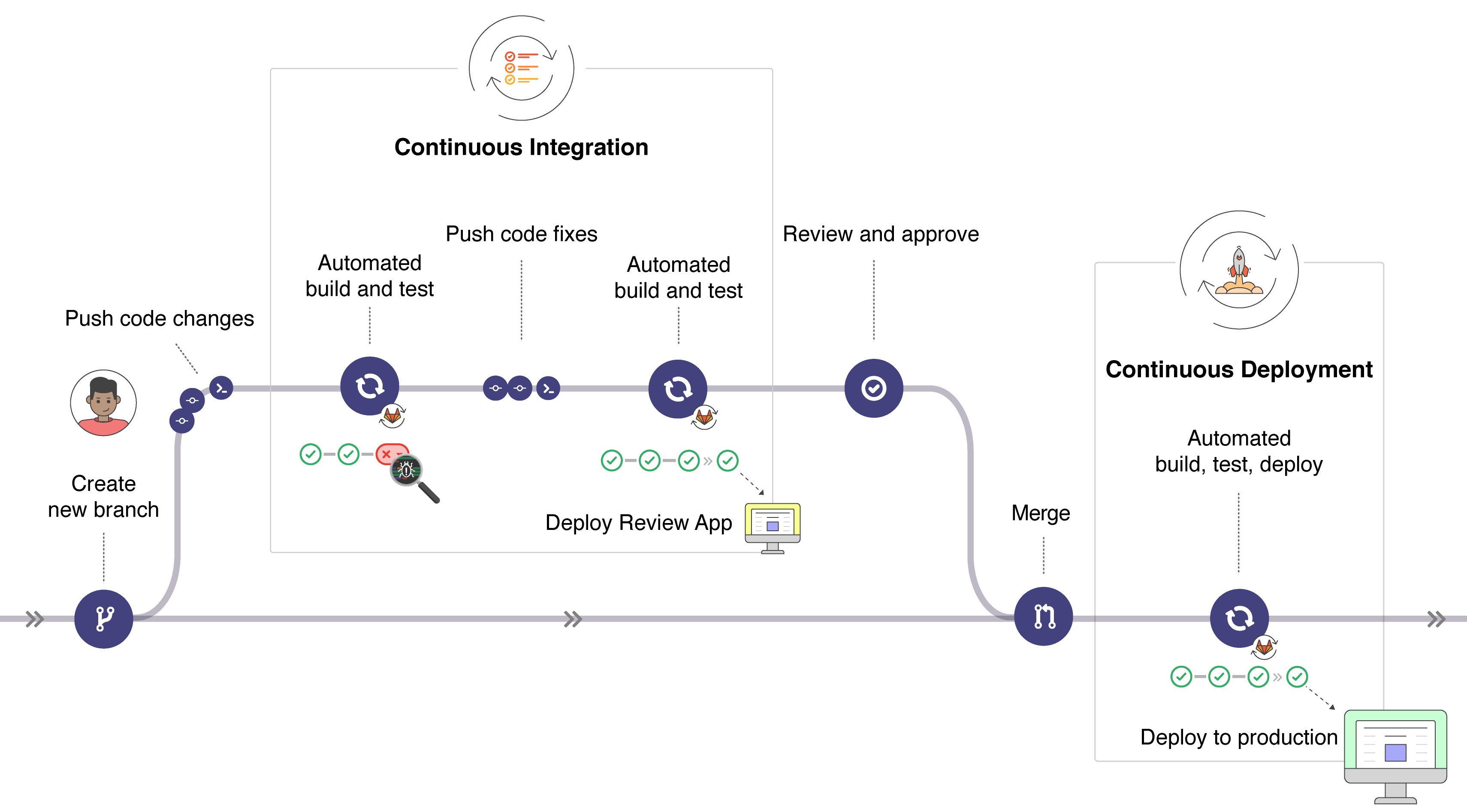 doc/ci/introduction/img/gitlab_workflow_example_11_9.png