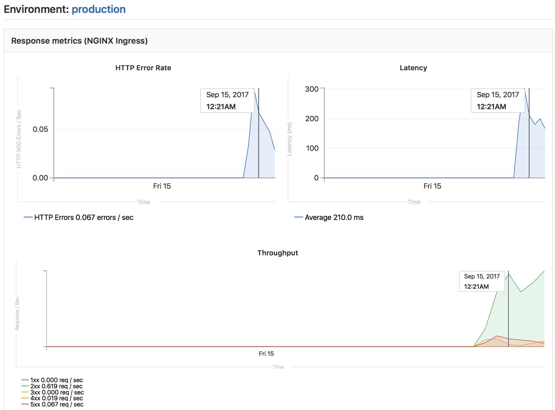 doc/ci/img/environments_monitoring.png
