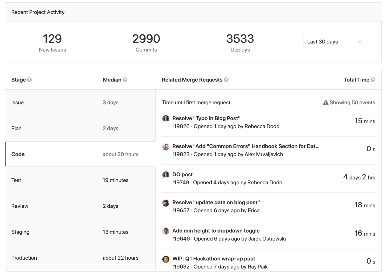 doc/user/project/img/cycle_analytics_landing_page.png