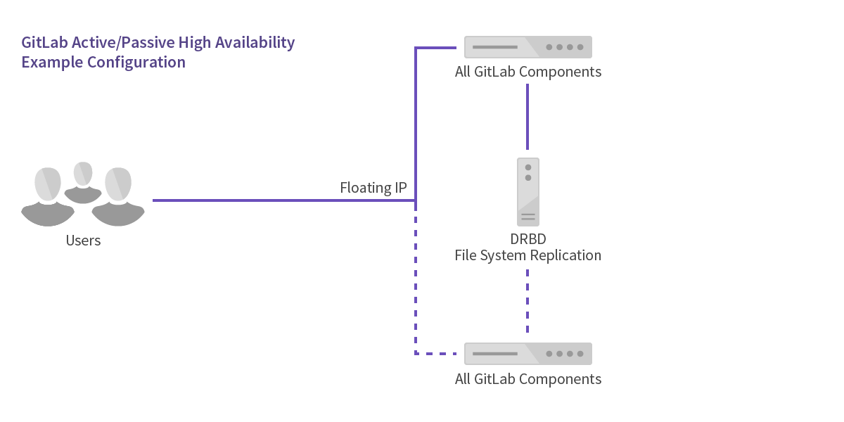 doc/administration/img/high_availability/active-passive-diagram.png