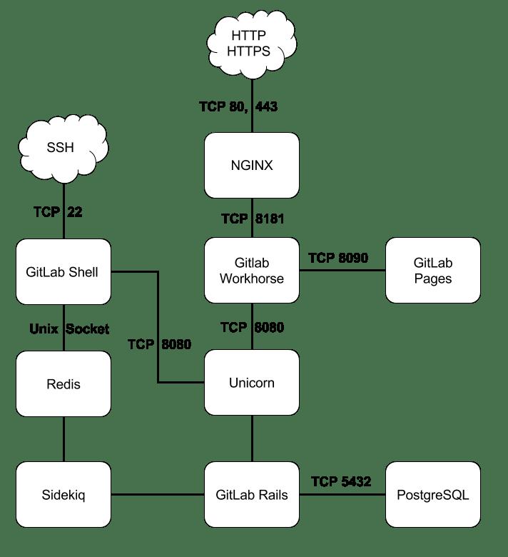 doc/development/gitlab_architecture_diagram.png