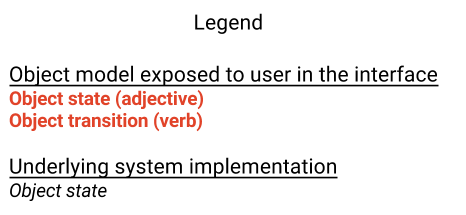 doc/development/img/state-model-legend.png