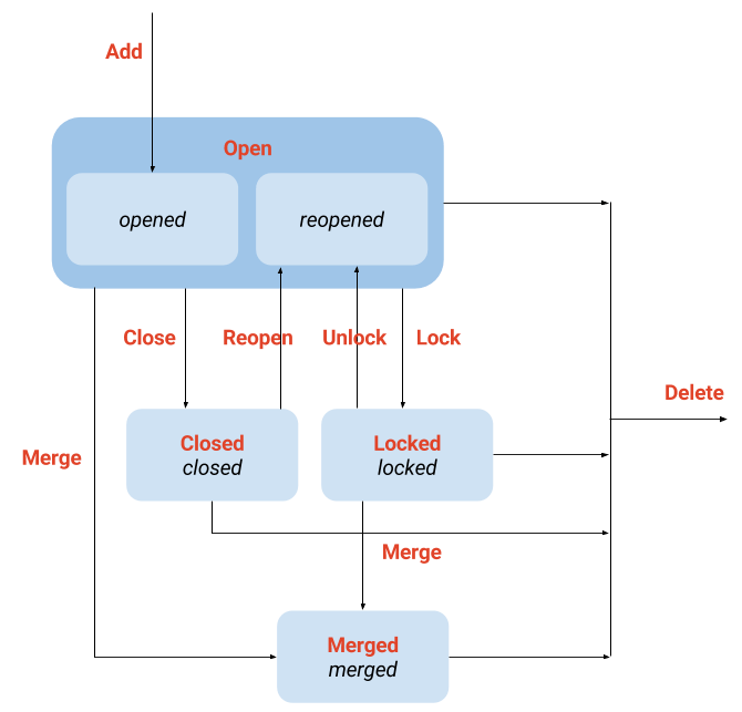 doc/development/img/state-model-merge-request.png