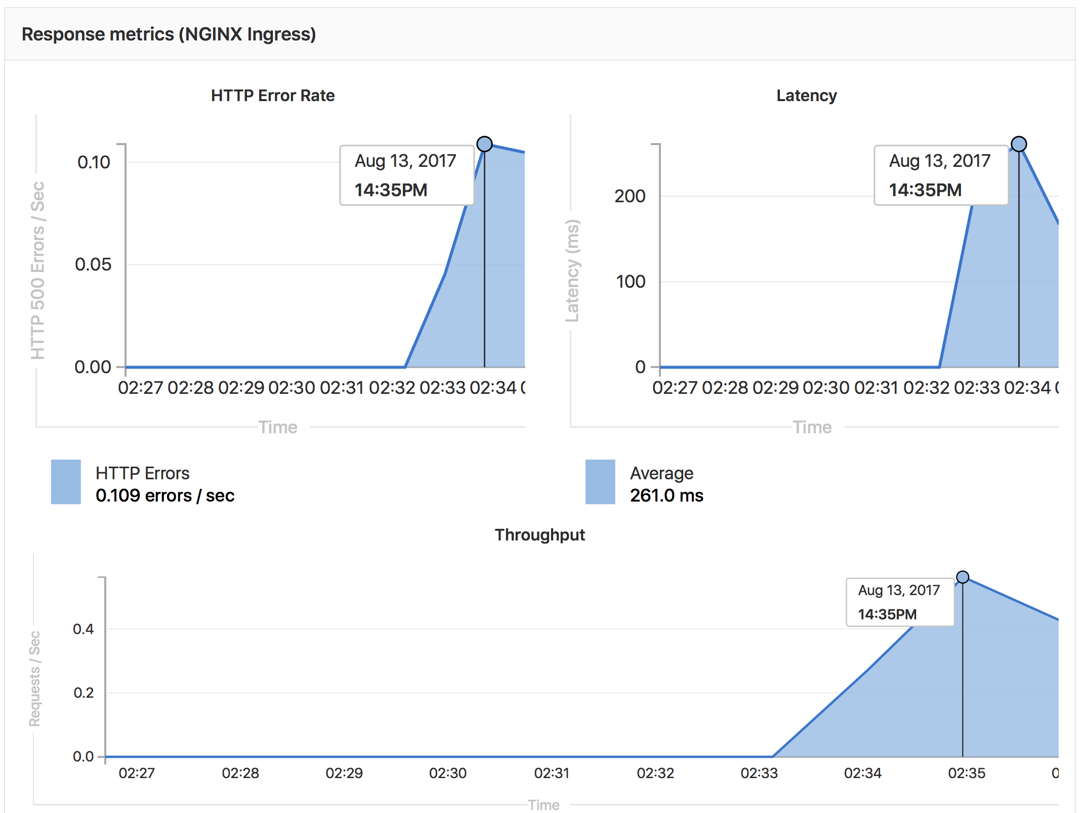 doc/topics/autodevops/img/auto_monitoring.png