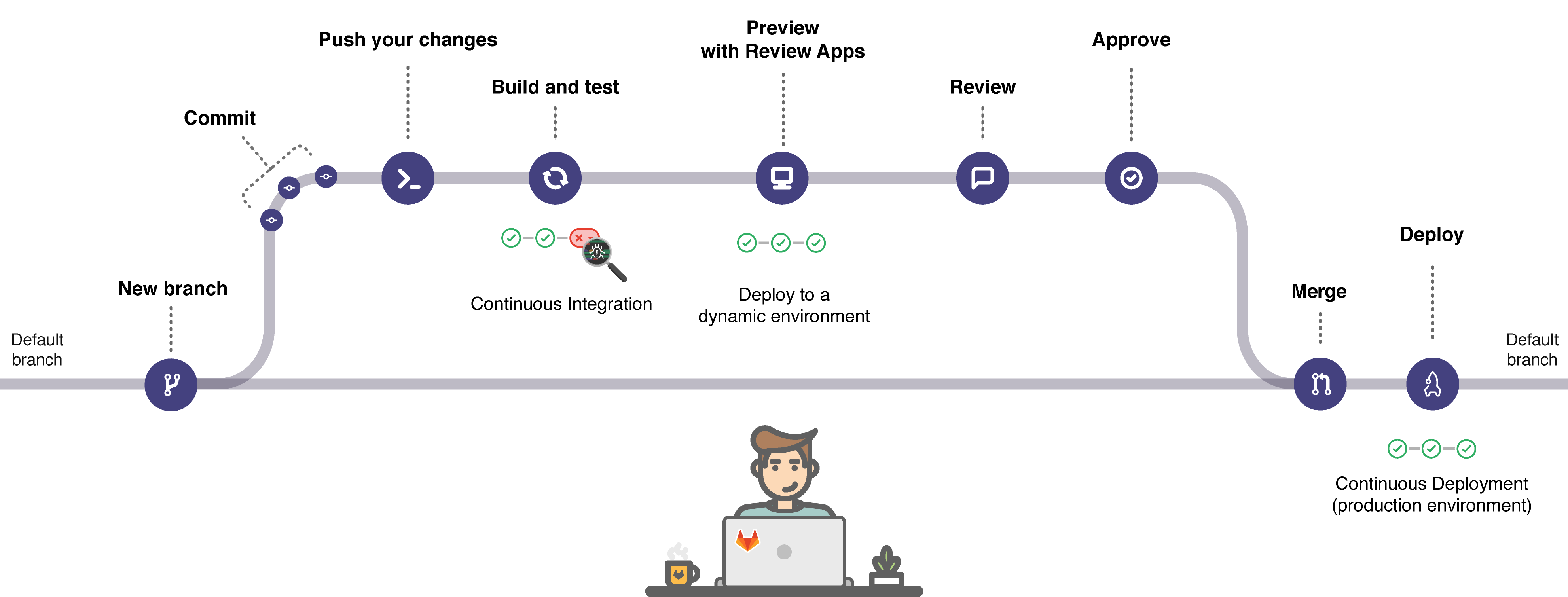 doc/ci/introduction/img/gitlab_workflow_example.png