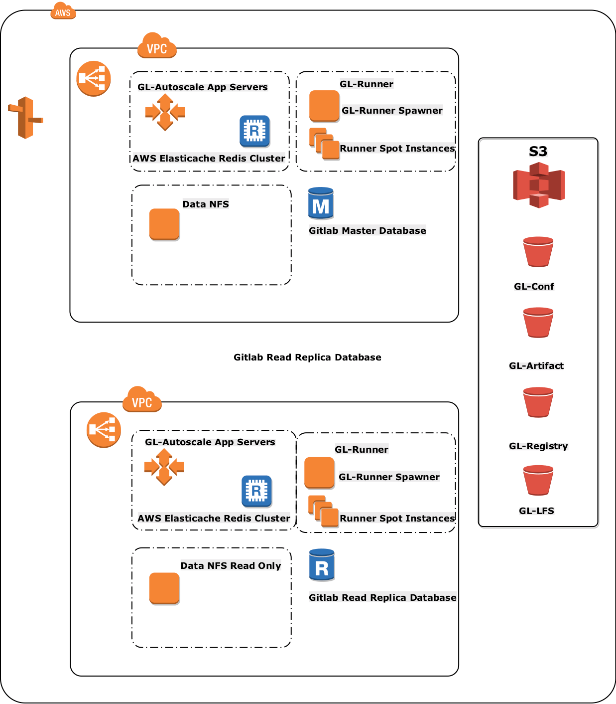 doc/university/high-availability/aws/img/reference-arch2.png