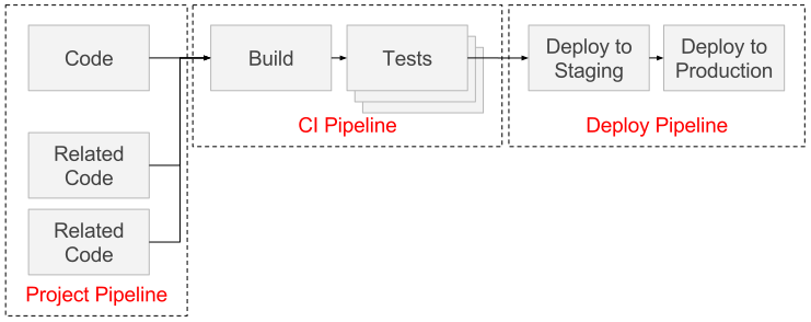 doc/ci/img/types-of-pipelines.png